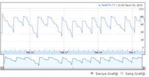 LPG istasyon seviye takip grafik gösterimi