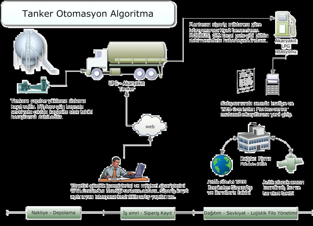 tanker otomasyon algoritma